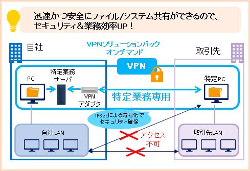 VPNソリューションパック オンデマンド